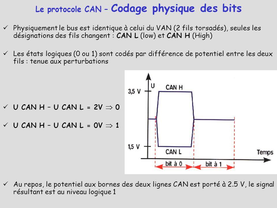 Physiquement le bus est identique à celui du VAN (2 fils torsadés), seules les désignations des fils changent : CAN L (low) et CAN H (High) Les états