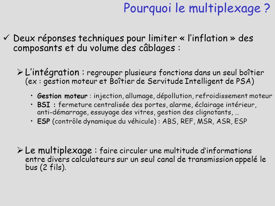 Le réseau est l'ensemble des boîtiers qui communiquent entre eux Réseau : une architecture + un protocole (VAN, CAN, LIN …)  Architecture : En étoile (VAN) En râteau (VAN) En série (CAN)  Protocole : maître/esclaves multi-maîtres/esclaves multi-maîtres Les principes du multiplexage – Le réseau C'est la disposition matérielle des nœuds (boîtiers) C'est la gestion de la communication entre les boîtiers (arbitrage, trame, horloge, débit) Maître : peut prendre l'initiative d'une communication sur le réseau Esclave : peut seulement répondre à un maître