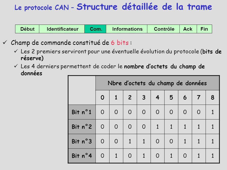 Le protocole CAN – Structure détaillée de la trame Champ de commande constitué de 6 bits : Les 2 premiers serviront pour une éventuelle évolution du p
