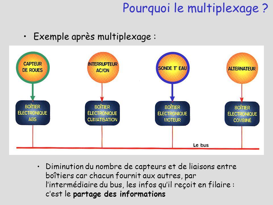 Exemple après multiplexage : Diminution du nombre de capteurs et de liaisons entre boîtiers car chacun fournit aux autres, par l'intermédiaire du bus,