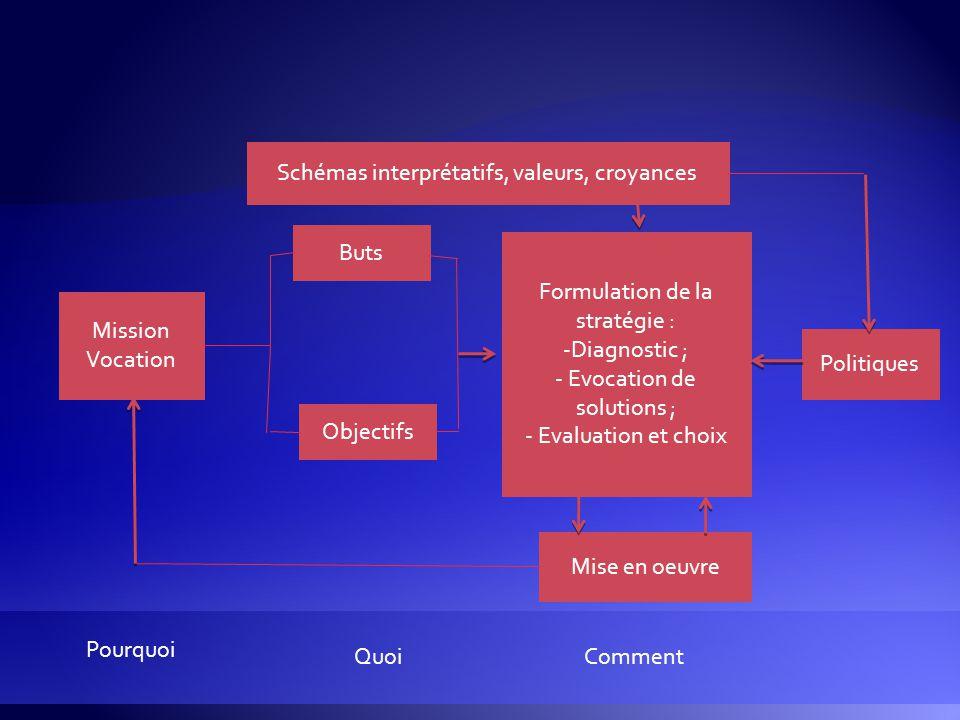 Mission Vocation Objectifs Buts Formulation de la stratégie : -Diagnostic ; - Evocation de solutions ; - Evaluation et choix Politiques Schémas interp