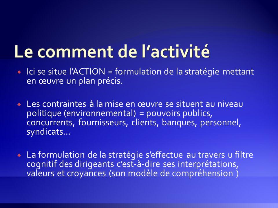  Ici se situe l'ACTION = formulation de la stratégie mettant en œuvre un plan précis.  Les contraintes à la mise en œuvre se situent au niveau polit