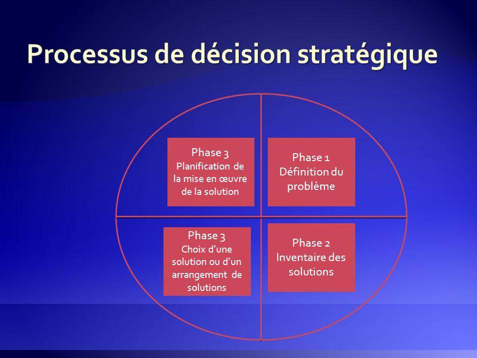 Phase 1 Définition du problème Phase 2 Inventaire des solutions Phase 3 Choix d'une solution ou d'un arrangement de solutions Phase 3 Planification de
