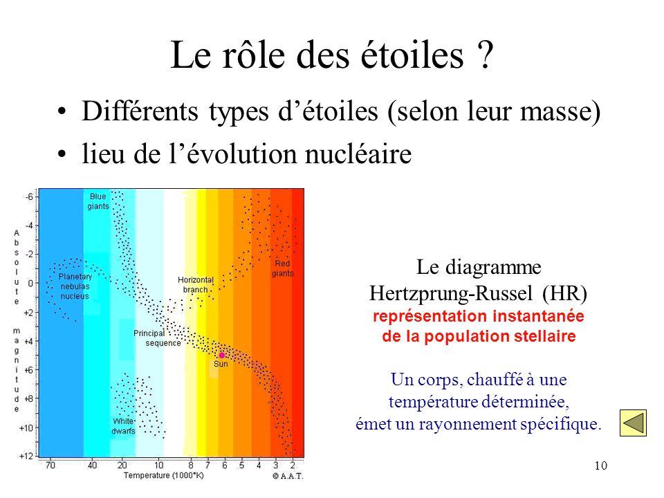 10 Le rôle des étoiles ? Différents types d'étoiles (selon leur masse) lieu de l'évolution nucléaire Le diagramme Hertzprung-Russel (HR) représentatio