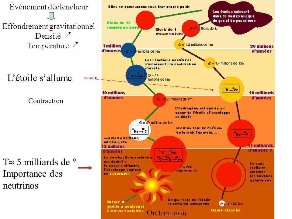 11 Ou trou noir T  5 milliards de ° Importance des neutrinos Événement déclencheur Effondrement gravitationnel Densité Température L'étoile s'allume