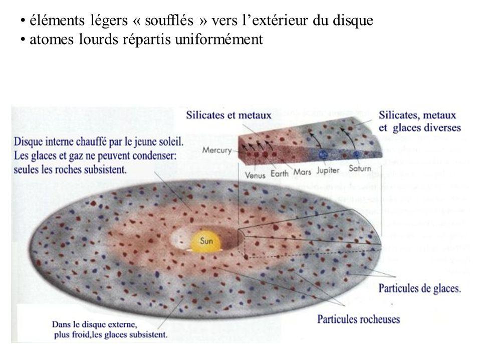 15 éléments légers « soufflés » vers l'extérieur du disque atomes lourds répartis uniformément