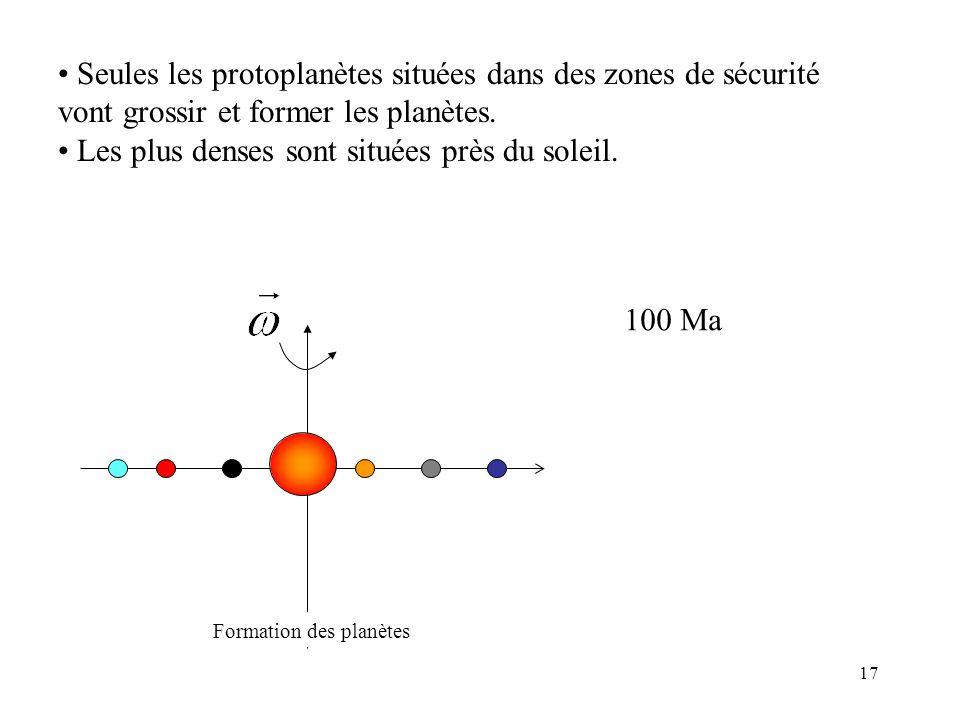 17 Formation des planètes Seules les protoplanètes situées dans des zones de sécurité vont grossir et former les planètes. Les plus denses sont située