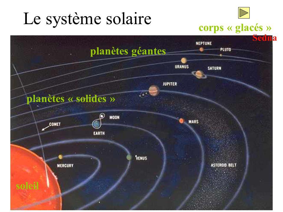18 Le système solaire soleil planètes géantes planètes « solides » corps « glacés » Sedna