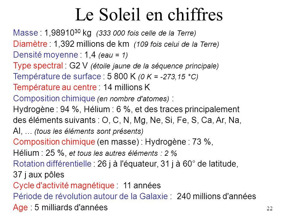 22 Masse : 1,98910 30 kg (333 000 fois celle de la Terre) Diamètre : 1,392 millions de km (109 fois celui de la Terre) Densité moyenne : 1,4 (eau = 1)