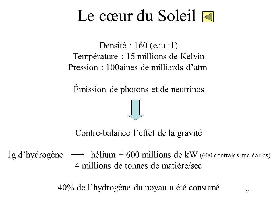 24 Le cœur du Soleil Densité : 160 (eau :1) Température : 15 millions de Kelvin Pression : 100aines de milliards d'atm Émission de photons et de neutr