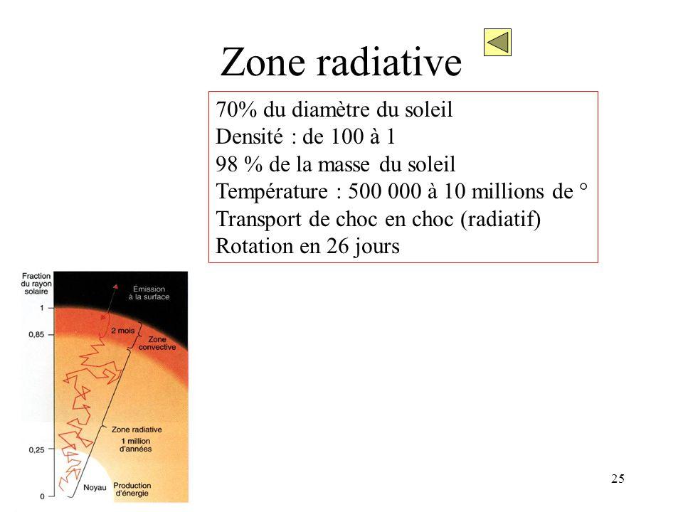 25 Zone radiative 70% du diamètre du soleil Densité : de 100 à 1 98 % de la masse du soleil Température : 500 000 à 10 millions de ° Transport de choc