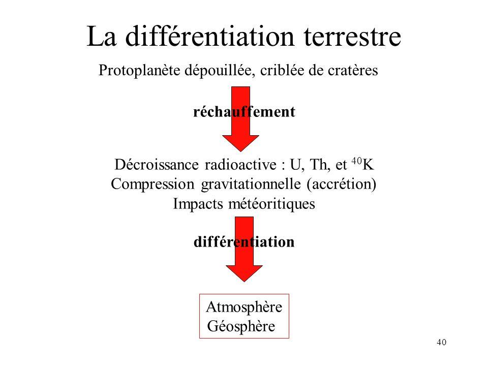 40 La différentiation terrestre Protoplanète dépouillée, criblée de cratères réchauffement Décroissance radioactive : U, Th, et 40 K Compression gravi