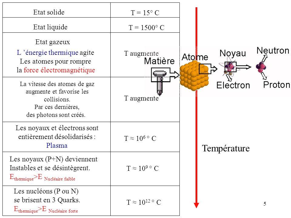 5 Etat solide T = 15° C Etat gazeux L 'énergie thermique agite Les atomes pour rompre la force électromagnétique T augmente La vitesse des atomes de g