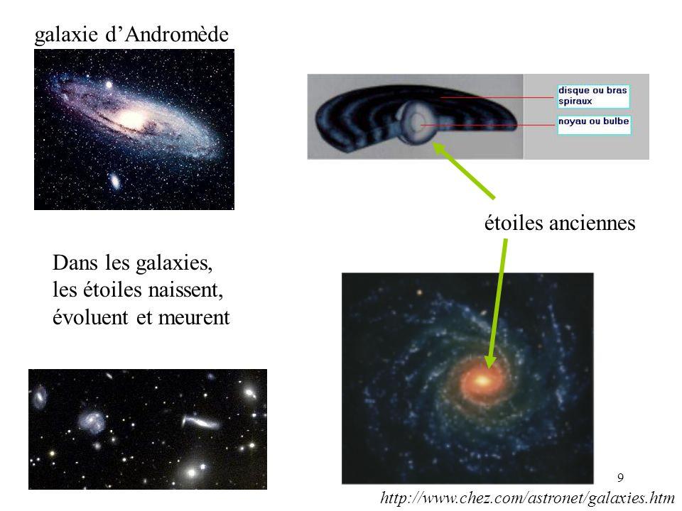 30 Les relations Terre-Soleil Absorption des rayonnements X et UV chauffe l'atmosphère terrestre Entrée de particules chargées dans les régions polaires Orages géomagnétiques
