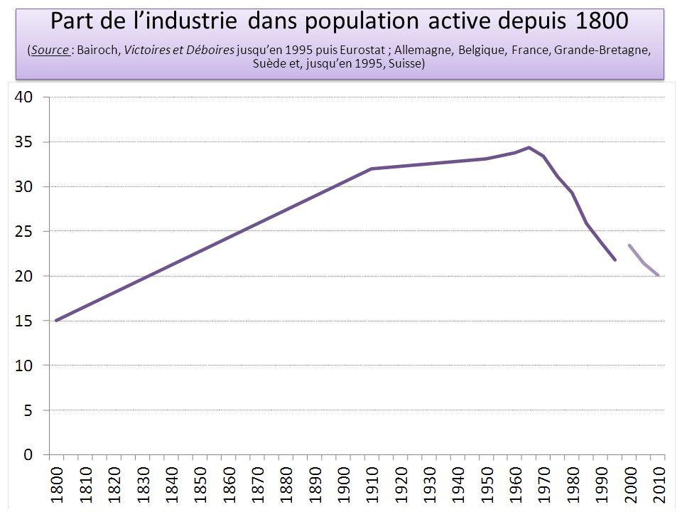 Part de l'industrie dans population active depuis 1800 (Source : Bairoch, Victoires et Déboires jusqu'en 1995 puis Eurostat ; Allemagne, Belgique, Fra