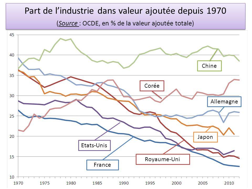 Part de l'industrie dans valeur ajoutée depuis 1970 (Source : OCDE, en % de la valeur ajoutée totale) Chine Corée Allemagne Japon Royaume-Uni Etats-Un