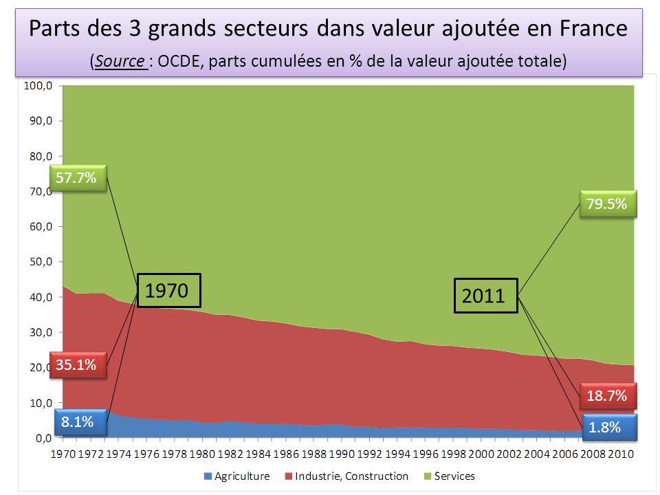 Parts des 3 grands secteurs dans valeur ajoutée en France (Source : OCDE, parts cumulées en % de la valeur ajoutée totale) 1970 8.1% 35.1% 57.7% 2011