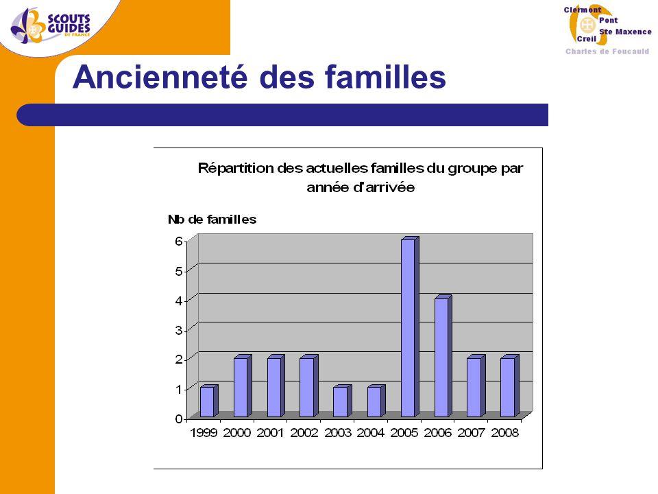 Bilan financier 2007/2008 Groupe Unités Total Déficit 2007/2008 : théorique – 473,53 €, comptable –1 511,13 € En caisse au 01/09/2008 : 3 700 € Déficit théorique : - 279,81 € Déficit : - 193,72 €