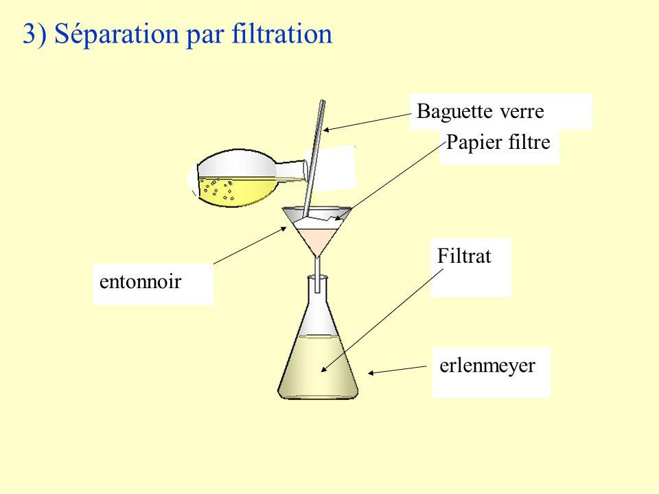 3) Séparation par filtration Filtrat Papier filtre Baguette verre erlenmeyer entonnoir