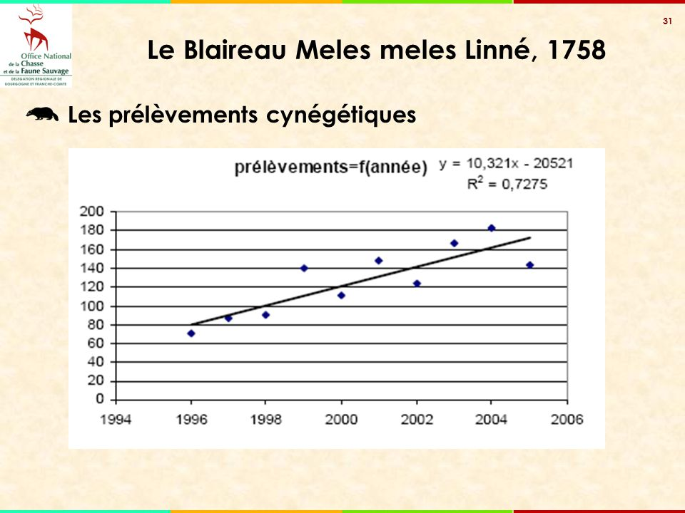 31 Le Blaireau Meles meles Linné, 1758 Les prélèvements cynégétiques