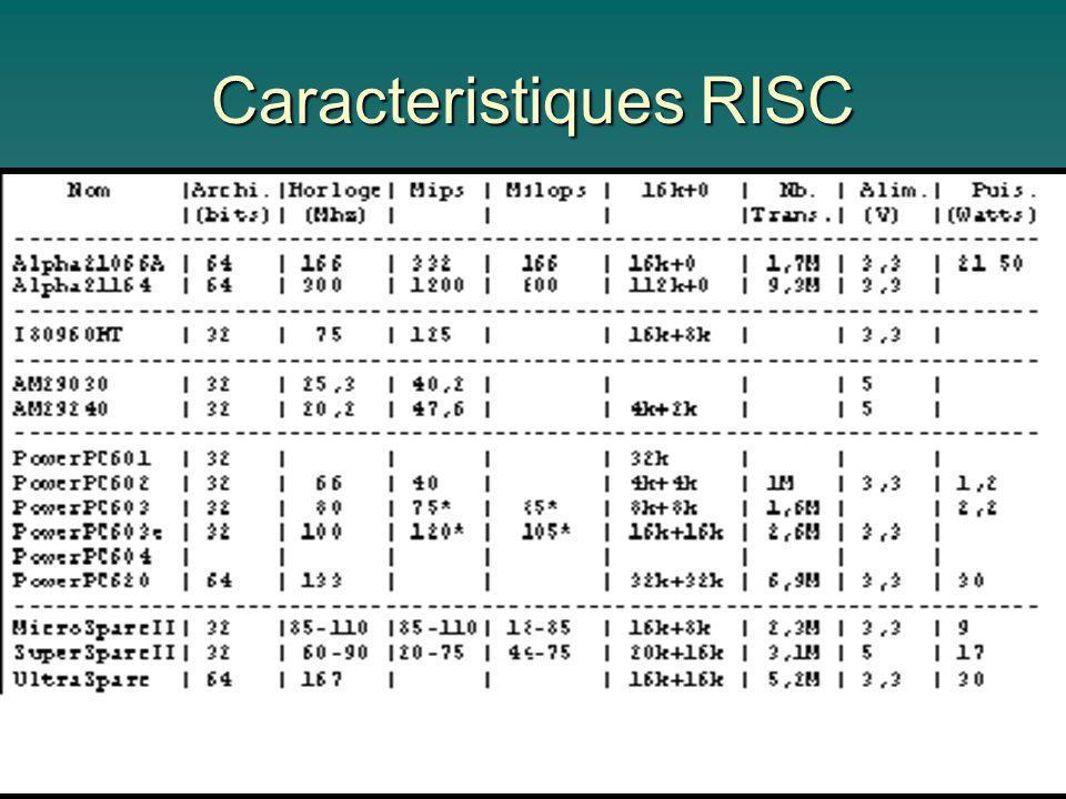 Caracteristiques RISC