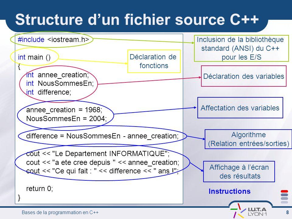 Bases de la programmation en C++ 8 Structure d'un fichier source C++ #include int main () { int annee_creation; int NousSommesEn; int difference; annee_creation = 1968; NousSommesEn = 2004; difference = NousSommesEn - annee_creation; cout << Le Departement INFORMATIQUE ; cout << a ete cree depuis << annee_creation; cout << Ce qui fait : << difference << ans ! ; return 0; } Déclaration des variablesAffectation des variables Inclusion de la bibliothèque standard (ANSI) du C++ pour les E/S Algorithme (Relation entrées/sorties) Affichage à l'écran des résultats Déclaration de fonctions Instructions