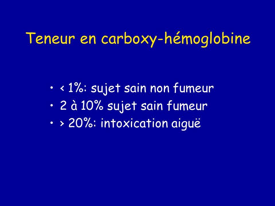 Teneur en carboxy-hémoglobine ‹ 1%: sujet sain non fumeur 2 à 10% sujet sain fumeur › 20%: intoxication aiguë