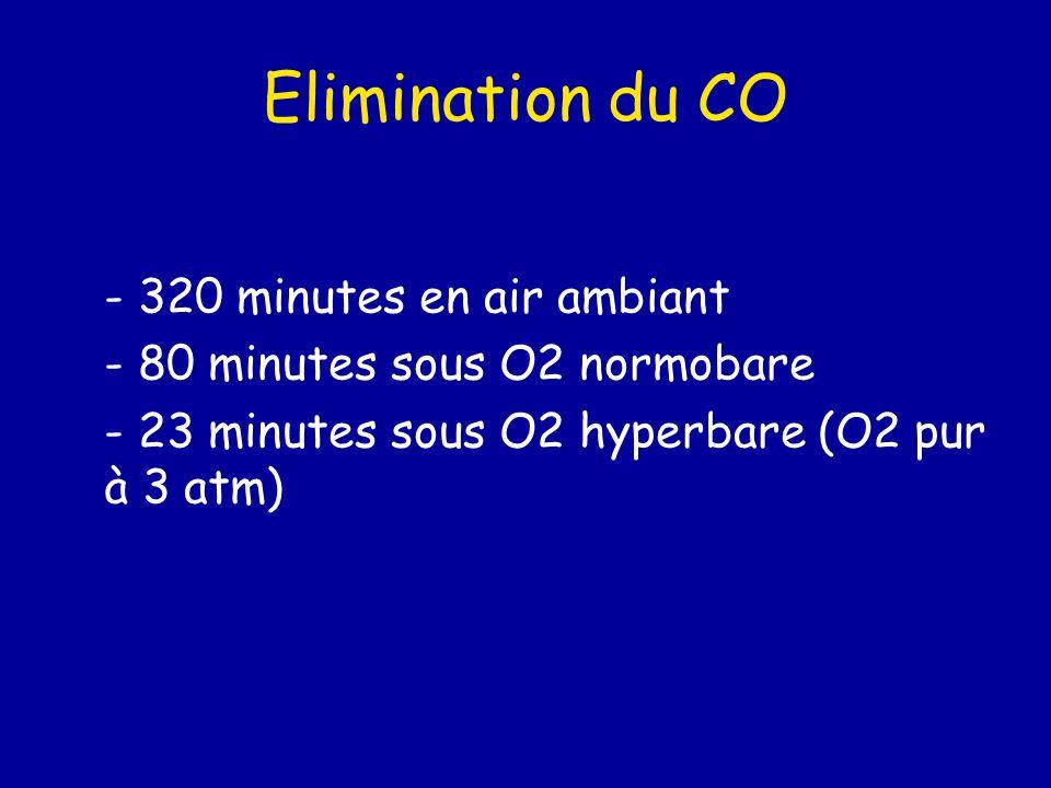 Elimination du CO - 320 minutes en air ambiant - 80 minutes sous O2 normobare - 23 minutes sous O2 hyperbare (O2 pur à 3 atm)