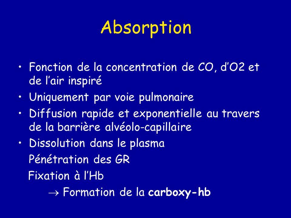 Absorption Fonction de la concentration de CO, d'O2 et de l'air inspiré Uniquement par voie pulmonaire Diffusion rapide et exponentielle au travers de
