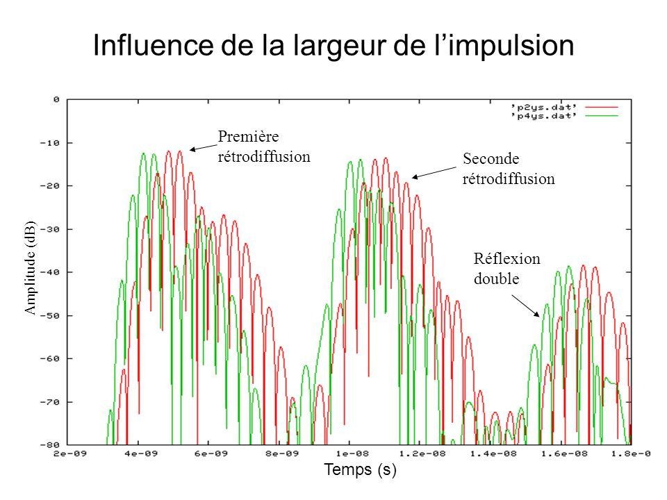 Influence de la largeur de l'impulsion Temps (s) Amplitude (dB) Première rétrodiffusion Seconde rétrodiffusion Réflexion double