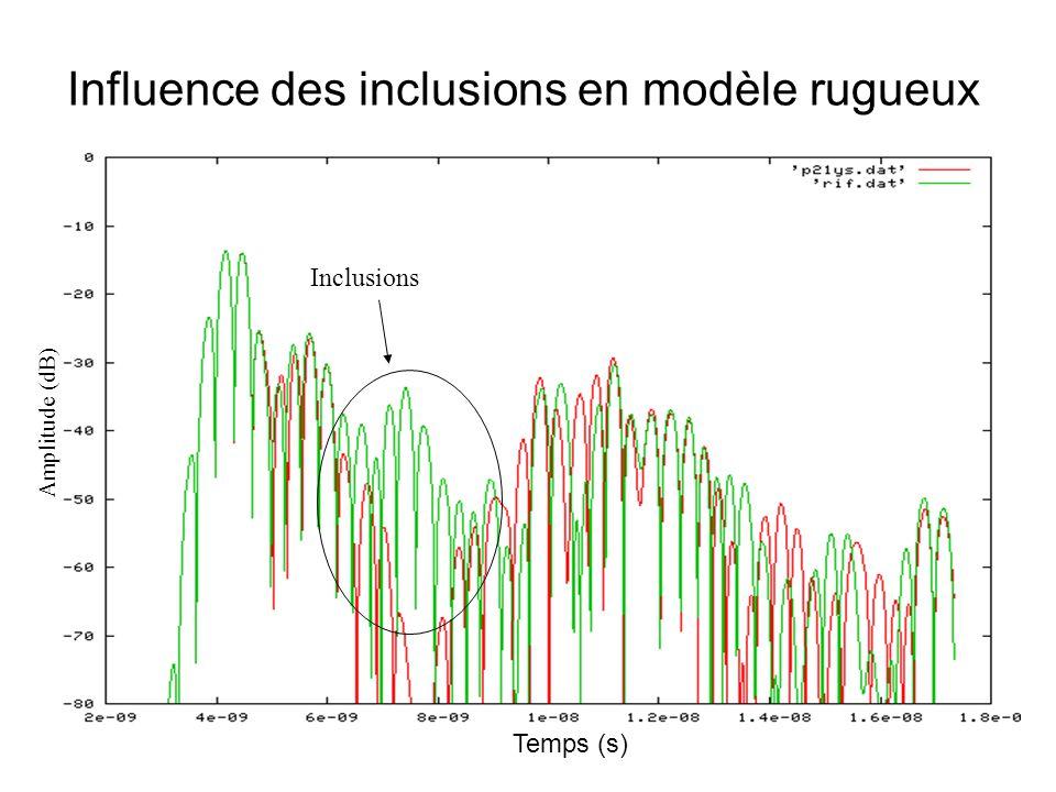Influence des inclusions en modèle rugueux Inclusions Temps (s) Amplitude (dB)