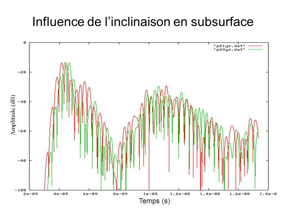 Influence de l'inclinaison en subsurface Temps (s) Amplitude (dB)