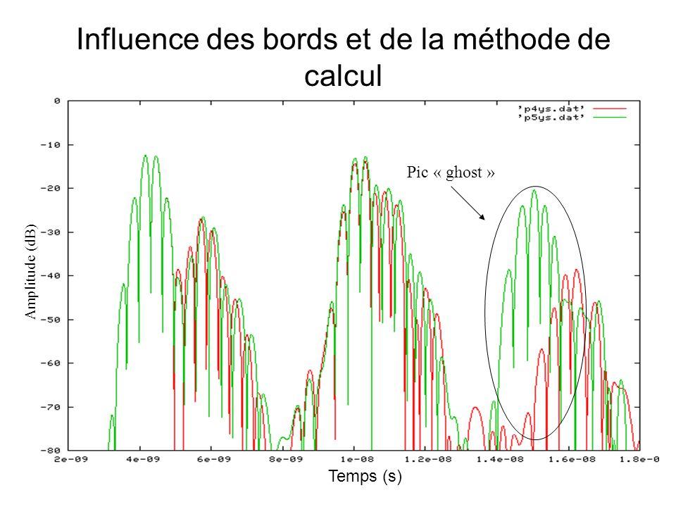 Influence de la méthode de calcul Temps (s) Amplitude (dB)
