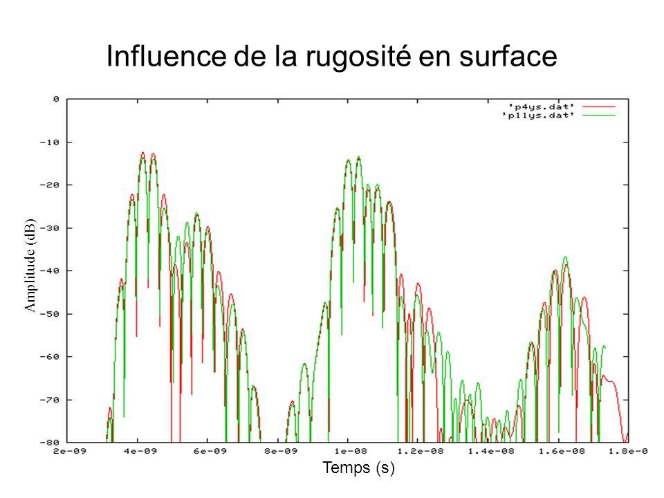Influence de la rugosité en surface Temps (s) Amplitude (dB)