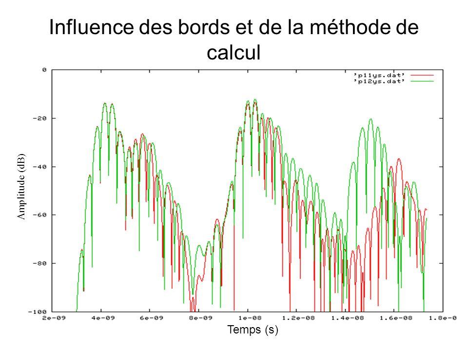 Dépolarisation liée à la rugosité de surface Temps (s) Amplitude (dB)