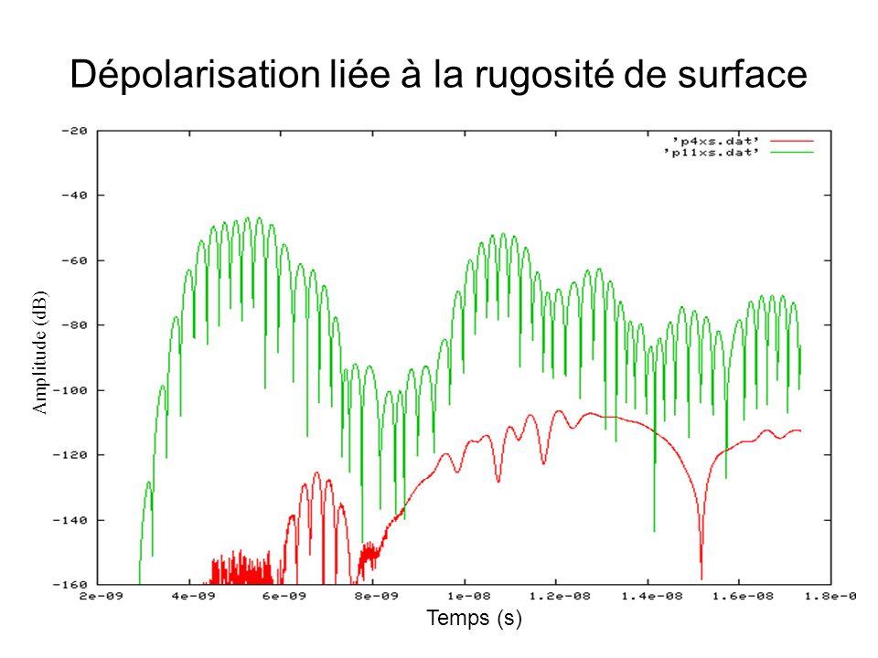 Influence de la rugosité en subsurface Seconde rétrodiffusion Temps (s) Amplitude (dB)