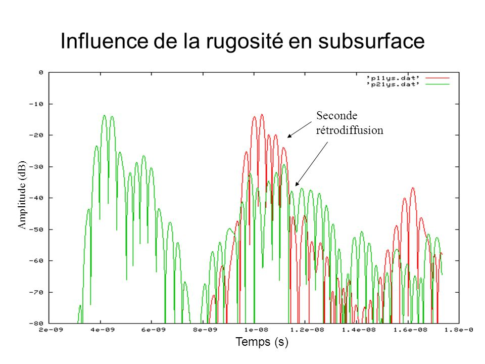 Influence de la rugosité en subsurface Seconde rétrodiffusion Temps (s) Amplitude (dB)