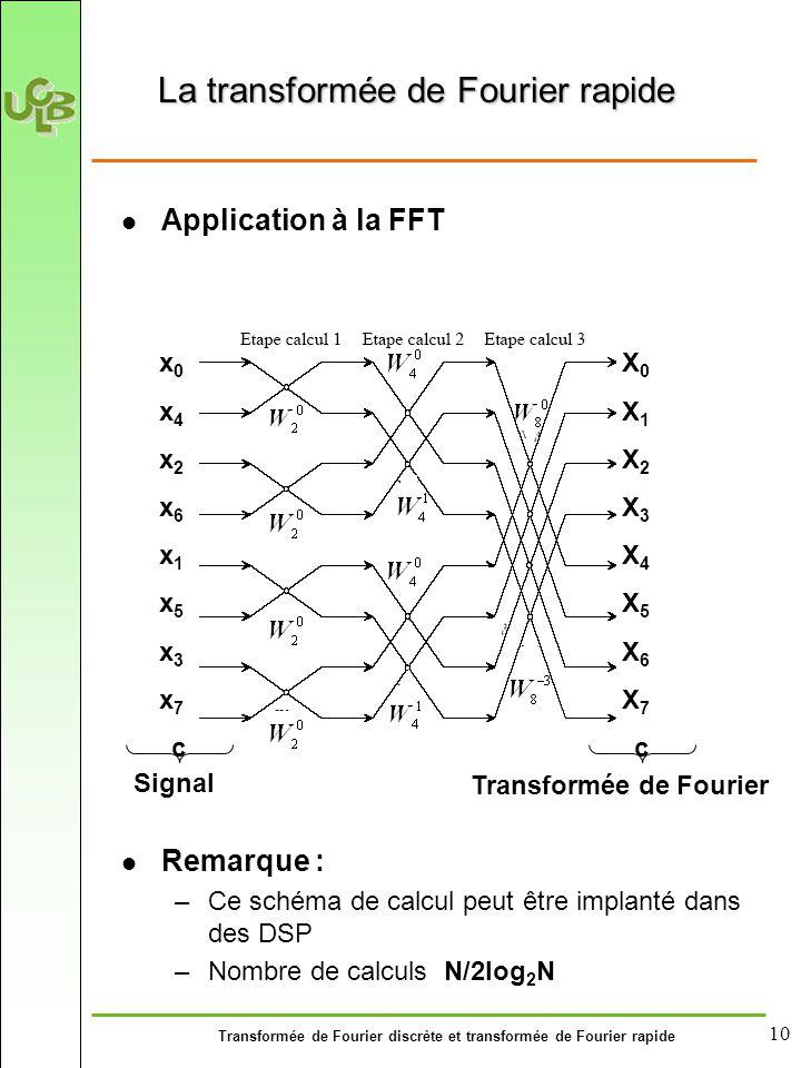 Transformée de Fourier discrète et transformée de Fourier rapide 10 Application à la FFT Remarque : –Ce schéma de calcul peut être implanté dans des DSP –Nombre de calculs N/2log 2 N La transformée de Fourier rapide x0x4x2x6x1x5x3x7x0x4x2x6x1x5x3x7 X0X1X2X3X4X5X6X7X0X1X2X3X4X5X6X7 cc Signal Transformée de Fourier