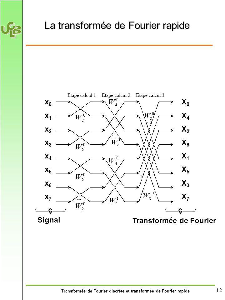 Transformée de Fourier discrète et transformée de Fourier rapide 12 La transformée de Fourier rapide X0X4X2X6X1X5X3X7X0X4X2X6X1X5X3X7 x0x1x2x3x4x5x6x7x0x1x2x3x4x5x6x7 cc Signal Transformée de Fourier