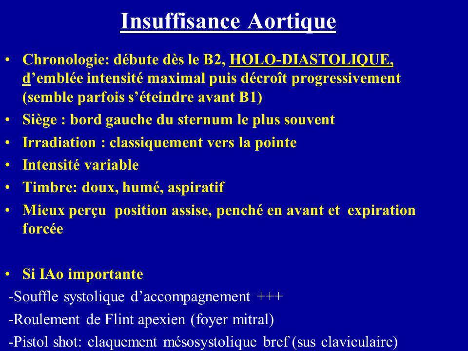 Insuffisance Aortique Chronologie: débute dès le B2, HOLO-DIASTOLIQUE, d'emblée intensité maximal puis décroît progressivement (semble parfois s'étein