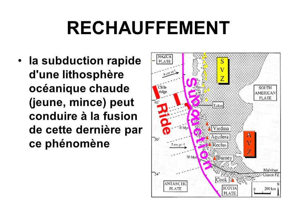 RECHAUFFEMENT la subduction rapide d'une lithosphère océanique chaude (jeune, mince) peut conduire à la fusion de cette dernière par ce phénomène