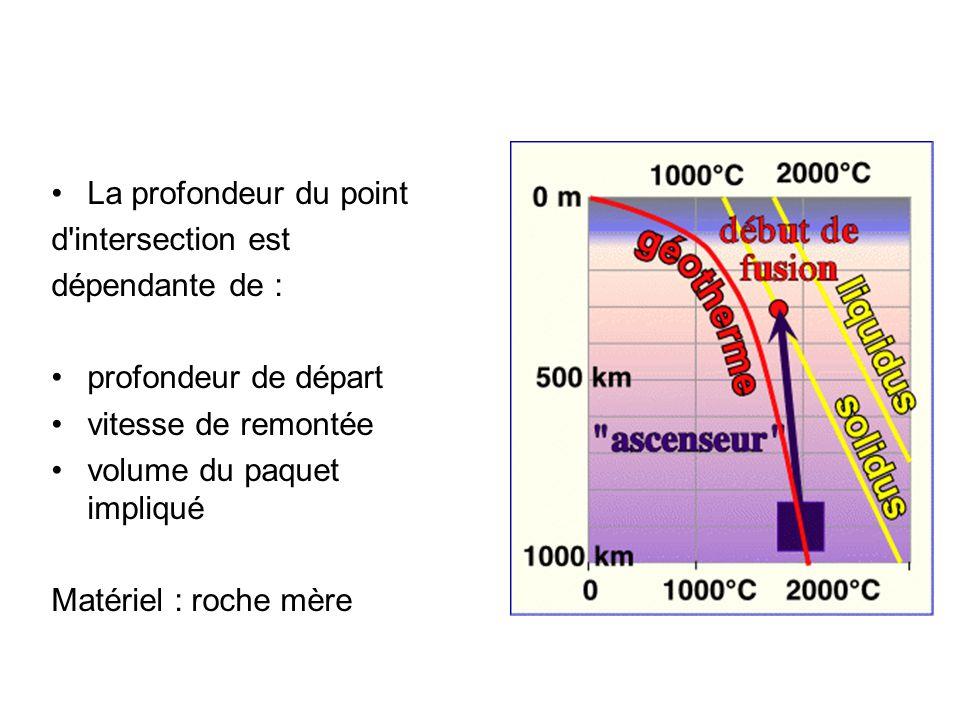 La profondeur du point d'intersection est dépendante de : profondeur de départ vitesse de remontée volume du paquet impliqué Matériel : roche mère