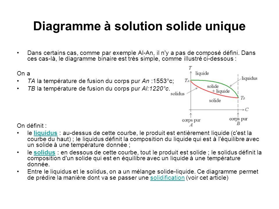 Diagramme à solution solide unique Dans certains cas, comme par exemple Al-An, il n'y a pas de composé défini. Dans ces cas-là, le diagramme binaire e