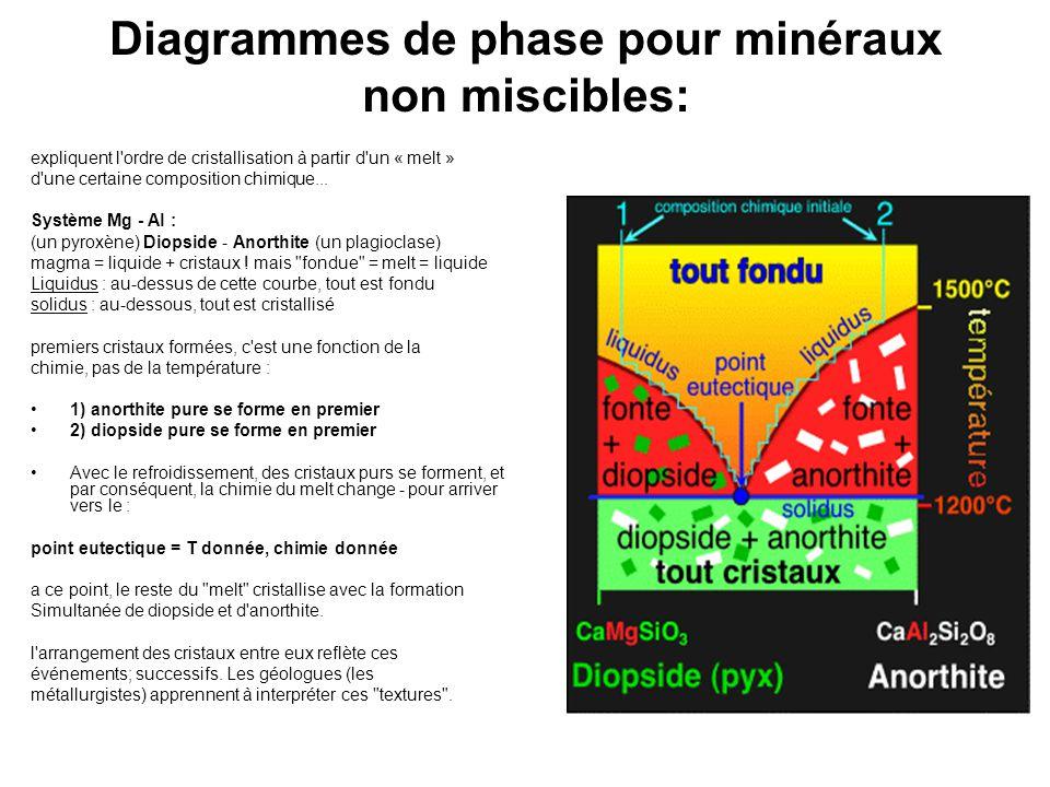 Diagrammes de phase pour minéraux non miscibles: expliquent l'ordre de cristallisation à partir d'un « melt » d'une certaine composition chimique... S