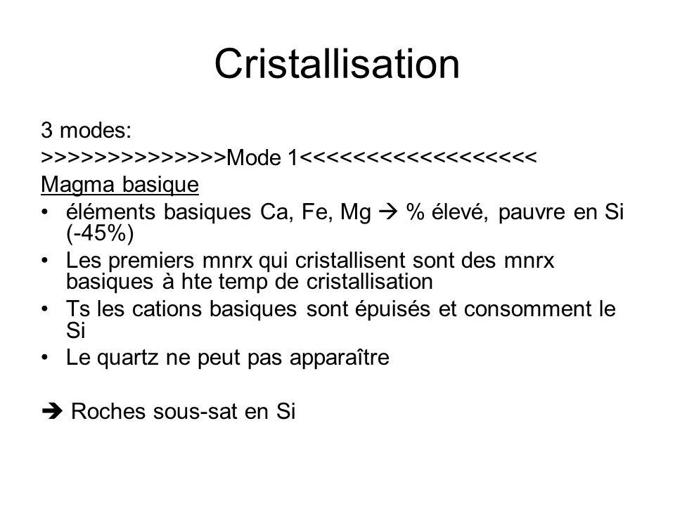 Cristallisation 3 modes: >>>>>>>>>>>>>>Mode 1<<<<<<<<<<<<<<<<<< Magma basique éléments basiques Ca, Fe, Mg  % élevé, pauvre en Si (-45%) Les premiers