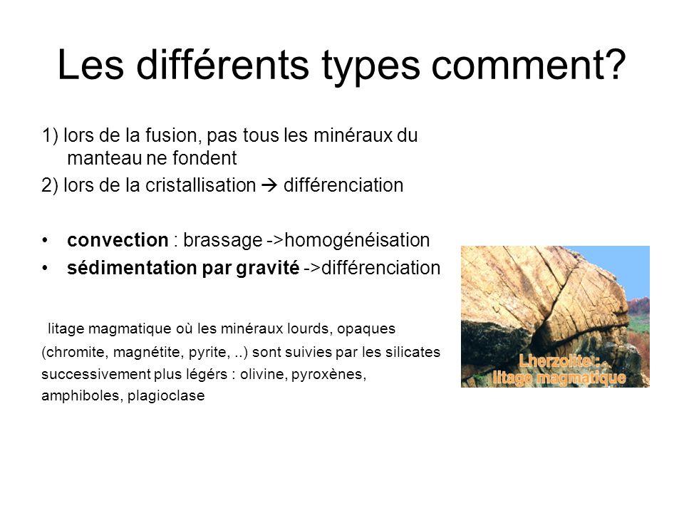 Les différents types comment? 1) lors de la fusion, pas tous les minéraux du manteau ne fondent 2) lors de la cristallisation  différenciation convec