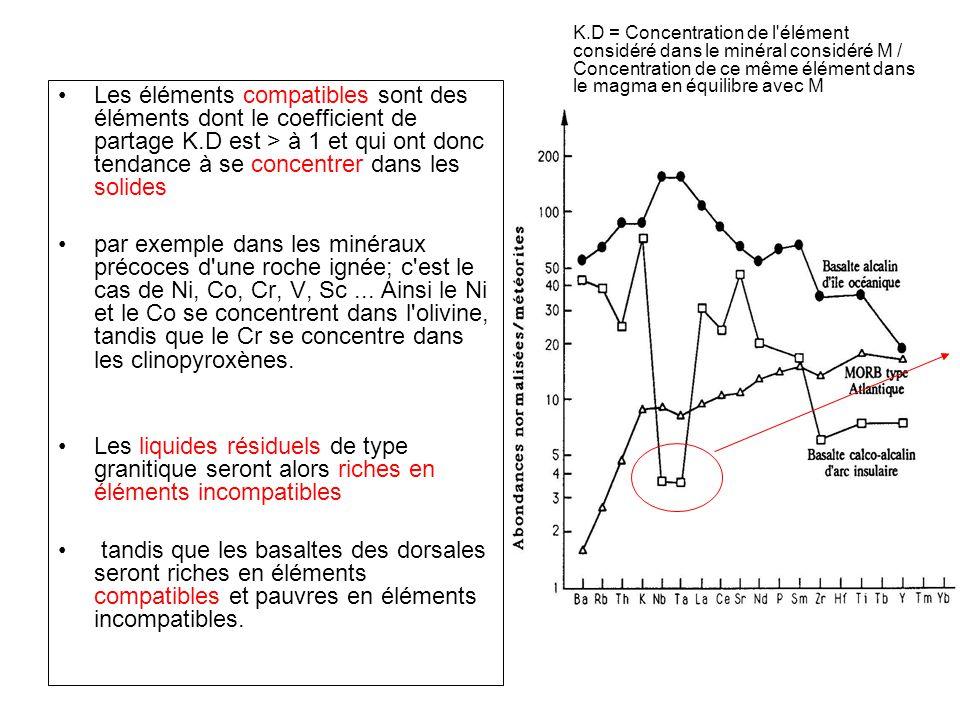 Les éléments compatibles sont des éléments dont le coefficient de partage K.D est > à 1 et qui ont donc tendance à se concentrer dans les solides par