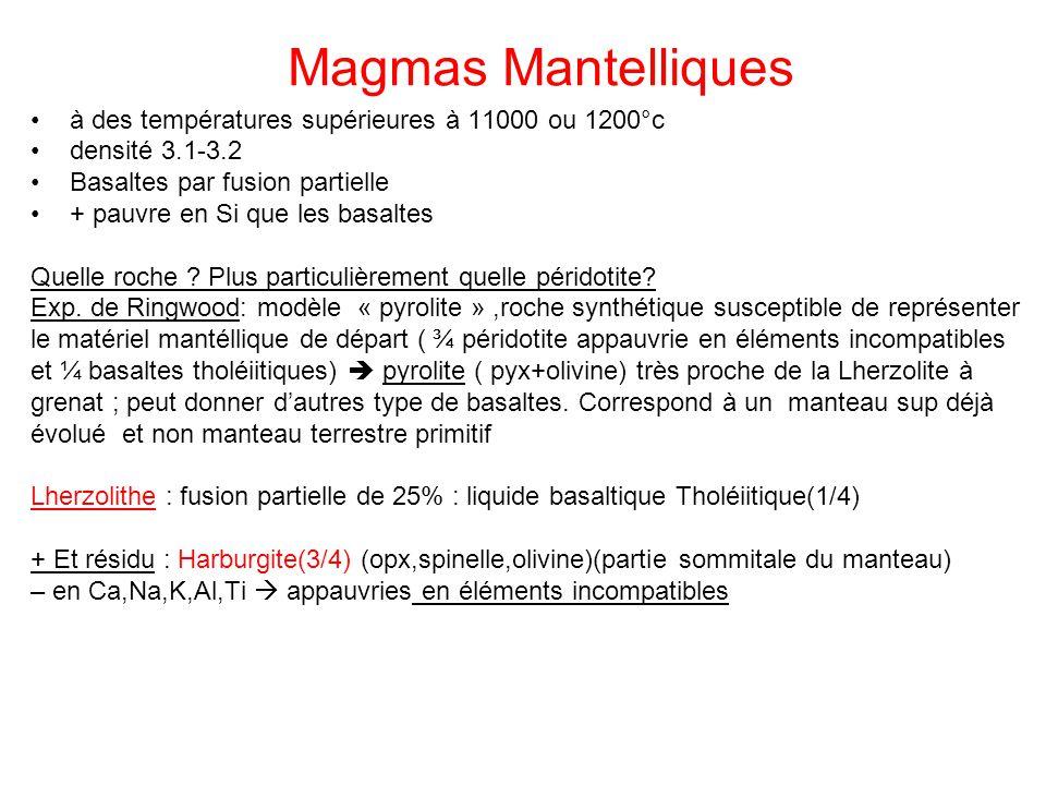 Magmas Mantelliques à des températures supérieures à 11000 ou 1200°c densité 3.1-3.2 Basaltes par fusion partielle + pauvre en Si que les basaltes Que
