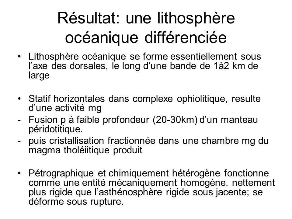 Résultat: une lithosphère océanique différenciée Lithosphère océanique se forme essentiellement sous l'axe des dorsales, le long d'une bande de 1à2 km