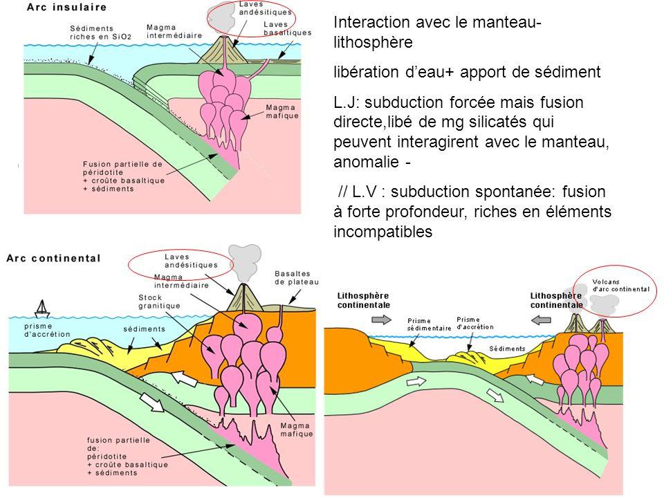 Où? Interaction avec le manteau- lithosphère libération d'eau+ apport de sédiment L.J: subduction forcée mais fusion directe,libé de mg silicatés qui